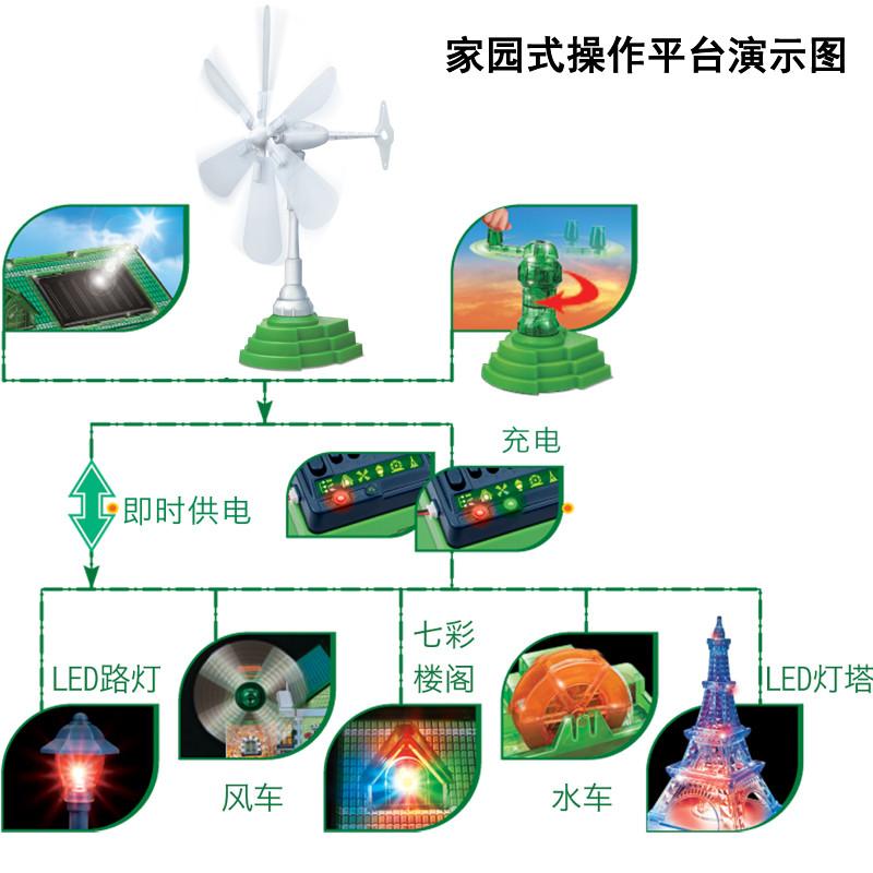 香港greenex太阳能科学实验套装科技小制作小学生diy小发明材料拼装